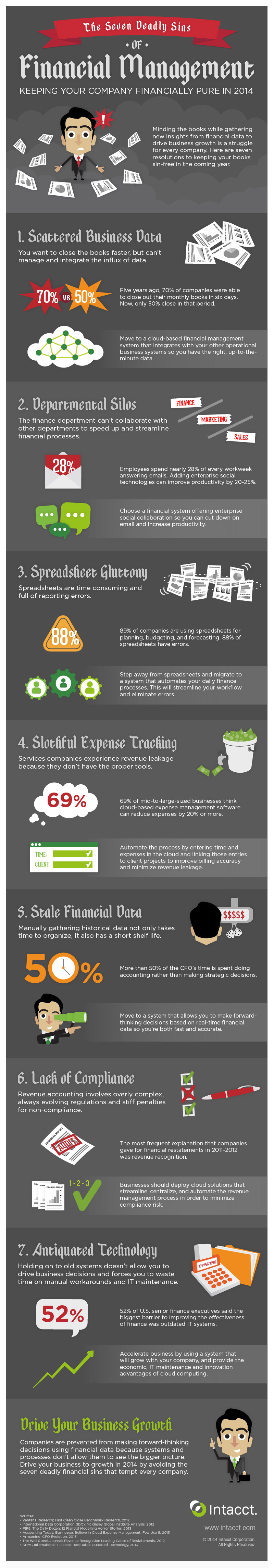 1398690352-7-deadly-sins-financial-management-infographic